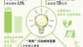 中国经济活力足气质佳:用电量增了,能耗强度降了