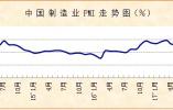 12月份PMI为51.6%略有回落 经济运行基本平稳