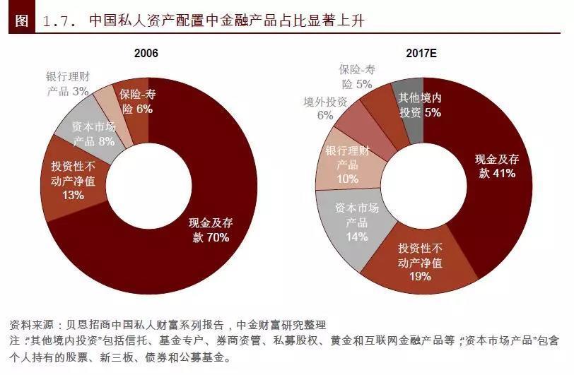 澳门网上赌博大全:除了房子,中国最有钱的一群人还买了什么?