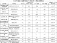 1—4月南京开工188万平方米、竣工107万平方米保障房