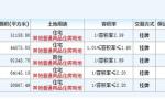 """新变化!南京土拍取消现房销售 推行""""竞自持"""""""
