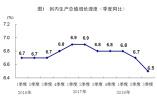 國家統計局:前三季度GDP同比增長6.7% 經濟運行總體平穩