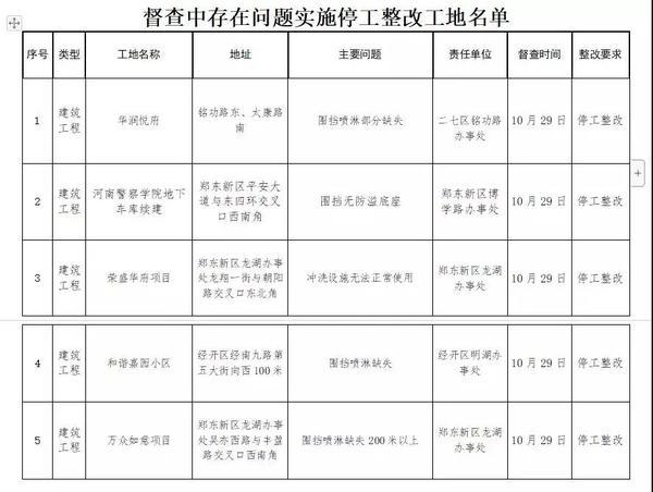 郑州华润悦府荣盛华府等5个工地被查 要求停工整改