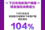 京东11.11首日:新用户大长 多品类超100%