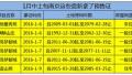 1月中上旬 南京这些楼盘新拿了预售许可证