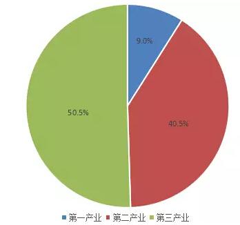 中国gdp经济增长图_2015年中国gdp数据