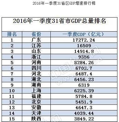 江苏2021城市第一季度gdp_榜六 670万人 盐城市人口数据出炉 竟比邻市多了这么多(2)