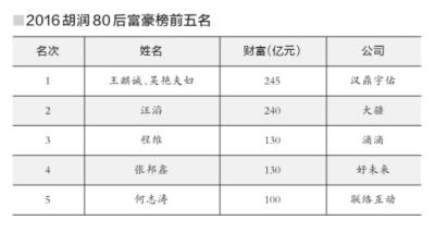胡润首次发布80后富豪榜 滴滴、今日头条等创始人上榜