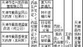 【天津】这11家药企被行政处罚!
