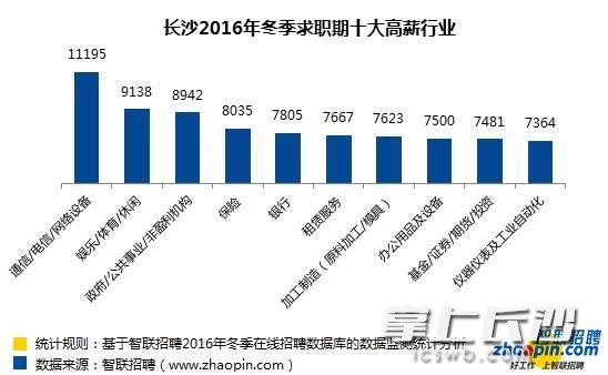 长沙这10大行业薪酬最高!月薪过万的是.-中国搜