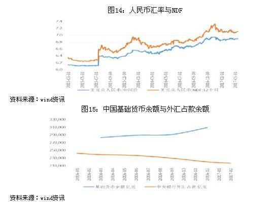 富荣基金固定收益二季度策略