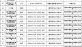 质检总局公布最新466批次不合格食品化妆品