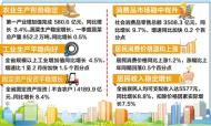 河北一季度GDP增6.5%
