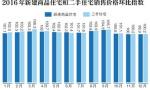 北京去年常住人口2172.9万人 房价开始逐步趋缓