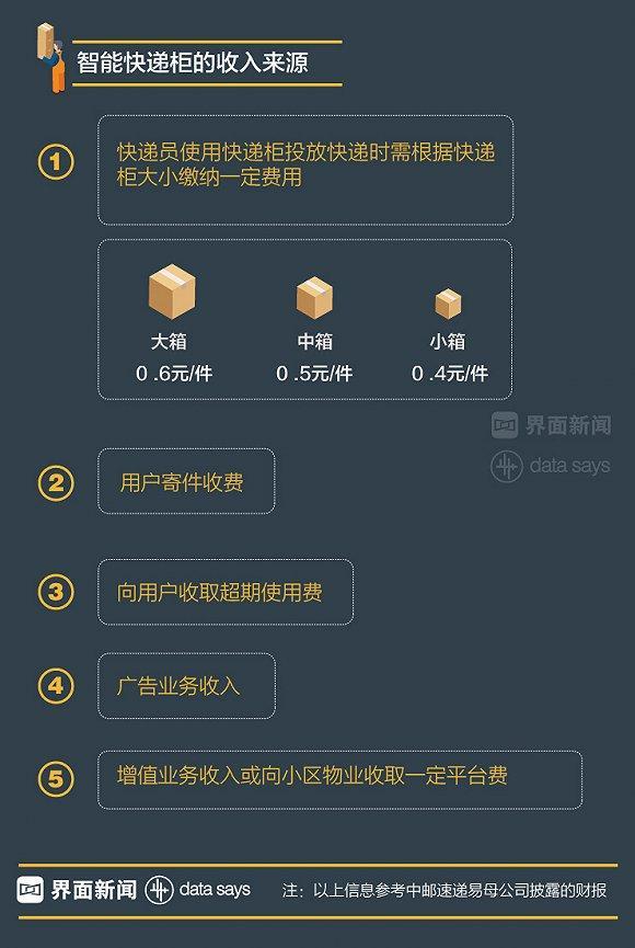 幸运飞艇网址:【图解】三大派系混战快递柜:资本热捧 盈利渺茫