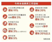河南今年商务工作目标确定 深度推进电商发展