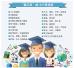 """山东13院校20项目上榜教育部""""新工科""""项目名单"""