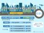 十组数据透视:中国经济呈现哪些发展态势?
