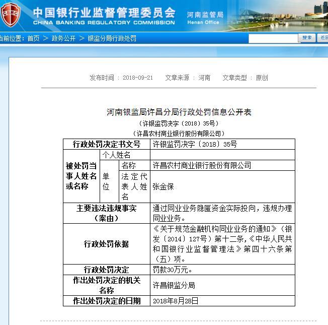 违规办理同业业务 许昌农商行及相关人员被罚款