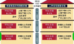 济青九月份房价涨幅回落 开发商促销活动频现