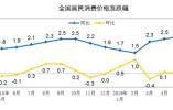 6月份CPI今日公布 同比涨幅或连续4个月超2%