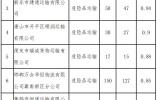 """河北公布7月份道路运输企业""""红黑榜"""""""