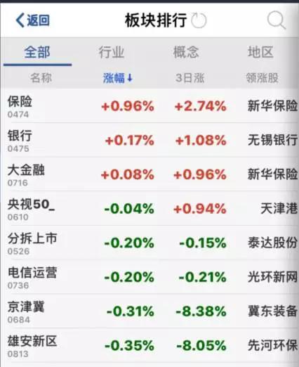 中国金融市场遭遇
