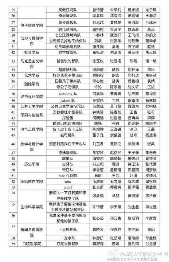 武大新生辩论赛现奇葩队名:调戏宋仲基
