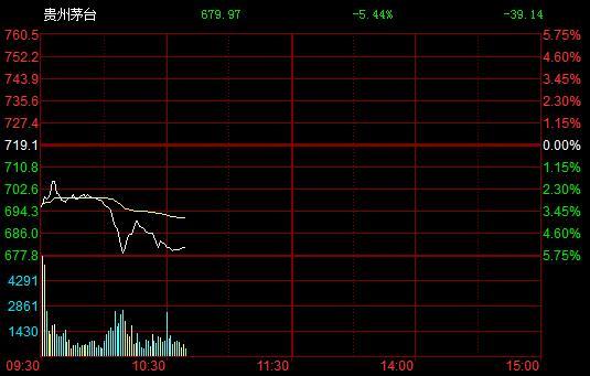 新华社与公司相继表态 茅台股价被干趴下跌幅超5%