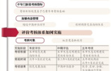 北京生态文明建设考核将成干部任免依据