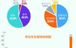 去年山东毕业生就业超九成 省内就业最爱青岛