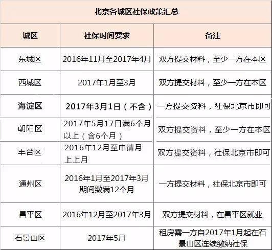2017年北京各城区社保政策汇总