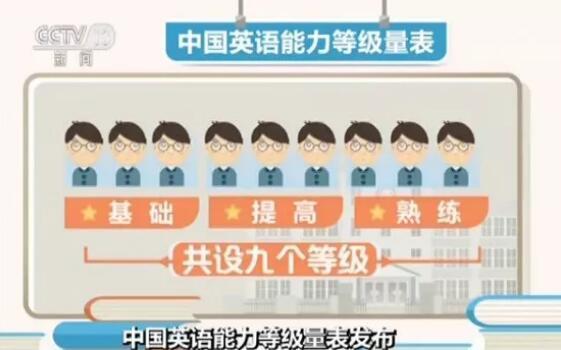 """北京快乐8是谁开奖的:英语能力有了""""国家标准"""":分几个等级?如何划分?"""