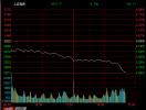 快讯:沪指大跌逾4%超千股跌停 创业板跌逾6%
