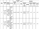 江北核心区2幅纯宅地本周五拍卖!面积接近27万㎡