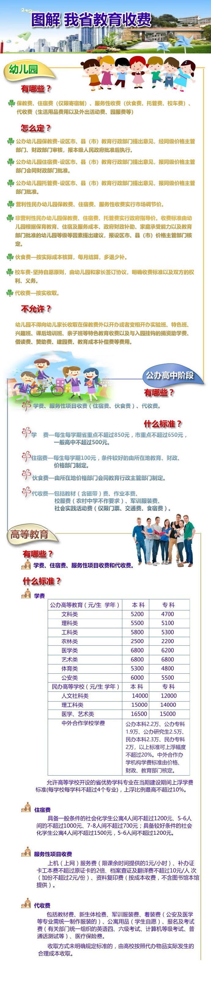 开学在即,江苏大中小学幼儿园怎么收费?省物价局发布一揽子政策