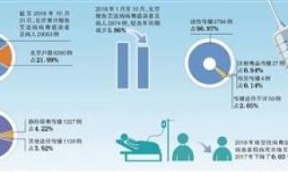 前十月北京艾滋病人及感染者2874例