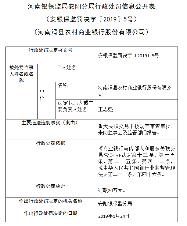 因重大关联交易未按规定审批和报告 河南滑县农商行被罚20万元
