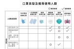 一图读懂:不同人群预防新型冠状病毒感染口罩选择与使用技术指引