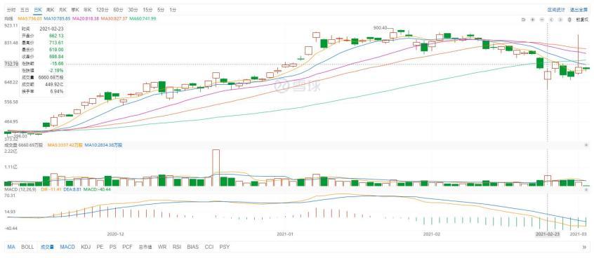 新能源股价全线下跌 泡沫刺破的前兆?