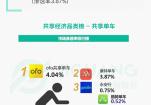 极光数据发布App市场渗透率榜单ofo排名第一、力压摩拜