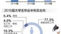 2017年大学生就业蓝皮书发布:本科生月收入达4376元
