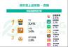 宣亚收购映客 YY坐实行业第一