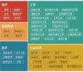 2017世界一流学科排名发布 中国高校7个学科居首