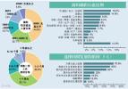 """近半""""海归""""初就业工资低于6000元 仍高于应届生"""