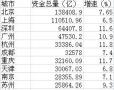 哪个城市最有钱?南京排名第九!就凭这些……