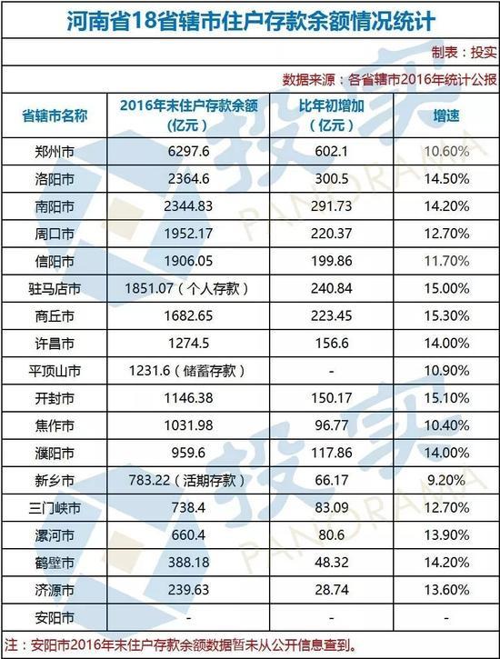 城市人均存款_中国人均存款是多少