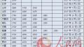 18省份國慶後執行最低工資標準 河南最低標準1720元