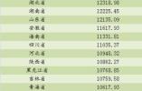 31省份前三季人均消费榜:京津沪突破2万元,西藏垫底