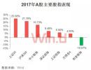 2017年A股大数据盘点:30张图尽览市场热点